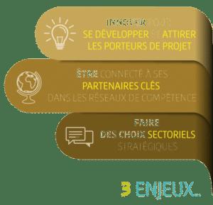 Dessin - Les 3-enjeux du schéma territorial de l'innovation - Lorient technopole
