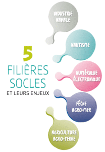 Dessin - les 5-filieres-socles - Lorient Technopole - schéma territorial de l'innovation