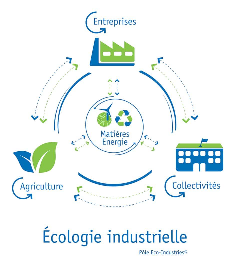 Nouveau Master Écologie Industrielle Territoriale à l'UBS en octobre 2018